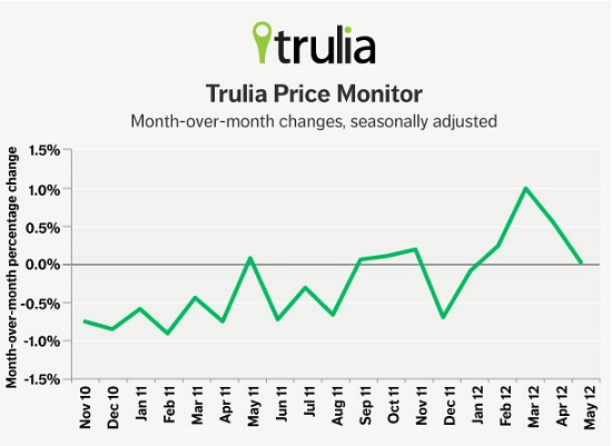 Trulia: Asking Prices Flat, But Rents Up, Up, Up: Figure 1