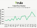 Trulia: Asking Prices Flat, But Rents Up, Up, Up