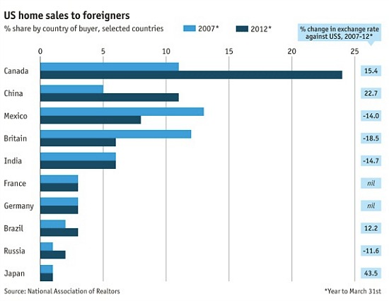 Here Come the International Buyers: Figure 1