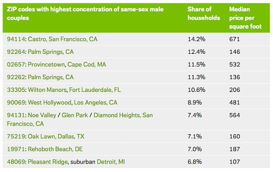 Where in DC Do Gay Couples Live?: Figure 2