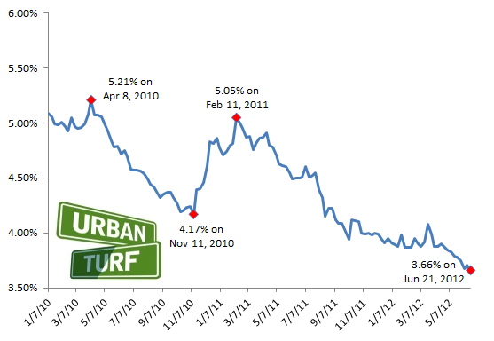 3.66: Rates Drop to Another Record Low: Figure 2