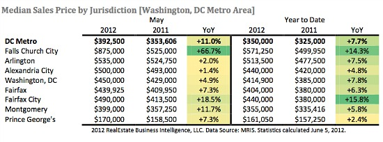 DC Home Prices Rise in May as Inventory Dwindles: Figure 1