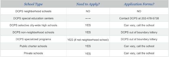 How to Choose an Elementary School in DC: Figure 2