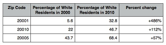 DC Has the Second Fastest-Whitening Zip Code in the US: Figure 2