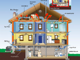 DC's Home Energy Audits Are Free…For a Few More Months