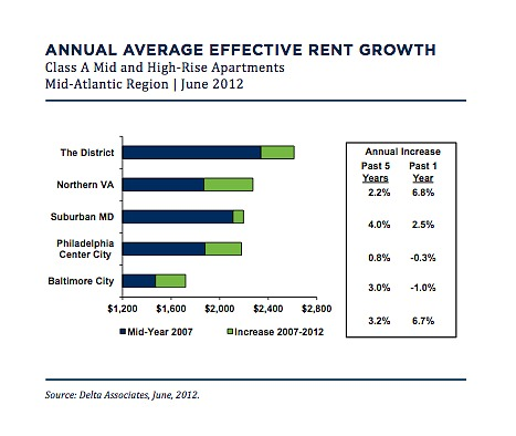 Capitol Riverfront and H Street See Big Rent Increases: Figure 2