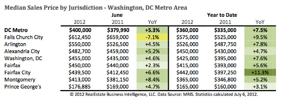 DC Area Median Home Prices Reach Highest Level Since 2008: Figure 1