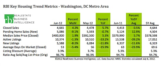 DC Area Median Home Prices Reach Highest Level Since 2008: Figure 2