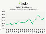 Trulia: Asking Prices and Rents in DC Rise 3.5%