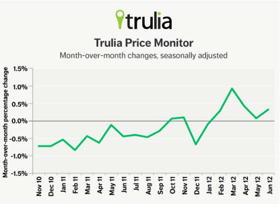 Trulia: Asking Prices and Rents in DC Rise 3.5%: Figure 1