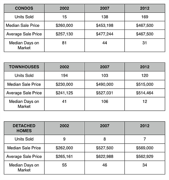 Home Price Watch: Doubling in a Decade in Bloomingdale and LeDroit: Figure 2