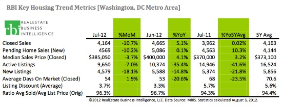 DC Experiencing a 7-Year Low in For-Sale Inventory: Figure 1