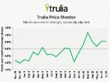Trulia: Rent Increases Accelerating in DC