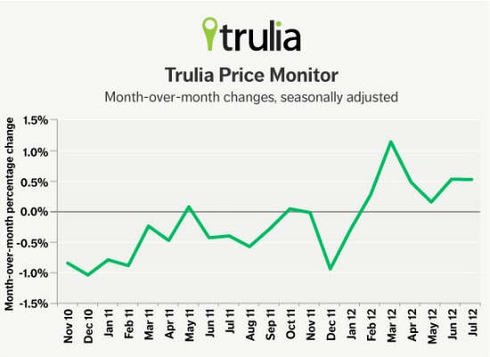 Trulia: Rent Increases Accelerating in DC: Figure 1