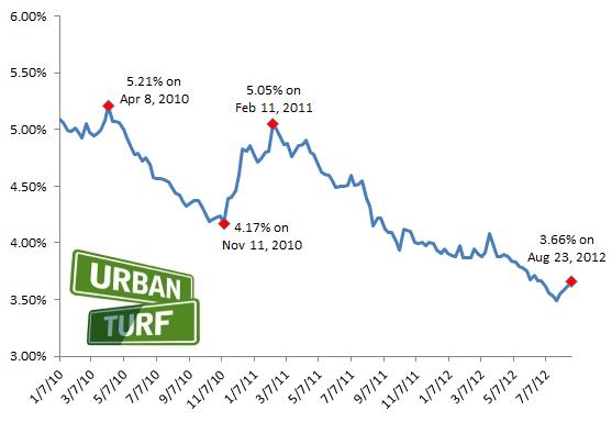 3.66: Mortgage Rates Continue to Climb: Figure 2