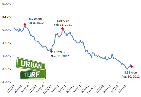 3.59: Mortgage Rates Drop as Labor Day Approaches: Figure 2