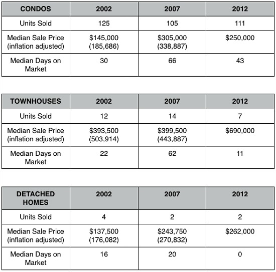 Home Price Watch: Potential for More in Southwest Waterfront: Figure 2