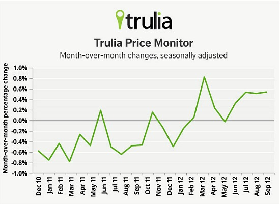 Trulia: Asking Prices Moving Up More Than Ever: Figure 1