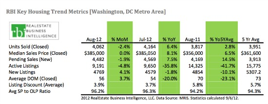 Home Purchase Contracts at 7-Year High in DC as Inventory Remains Low: Figure 1