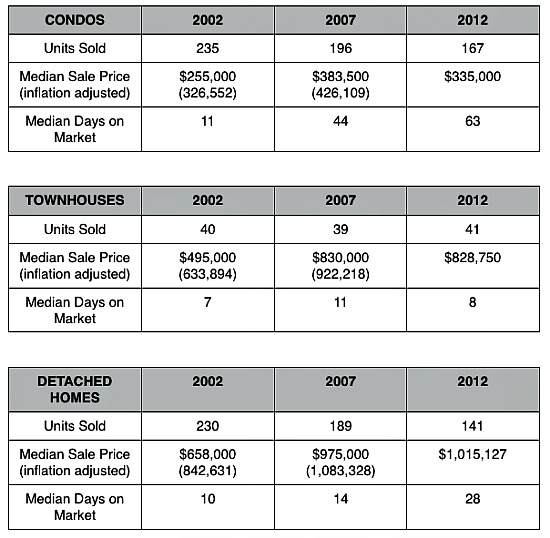 Home Price Watch: Homes Hot, Condos Not in Upper NW: Figure 2