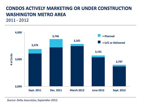 1.2 Years of New Condo Supply in DC Area Translates to Record Low: Figure 1