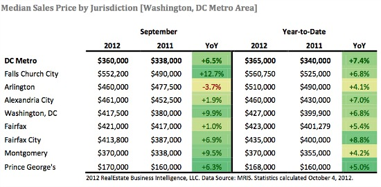 As Demand Cools in September, DC Area Home Prices Remain High: Figure 2