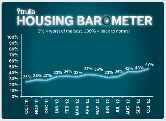 Trulia: Housing Market Will Return to Normal in 2016: Figure 1