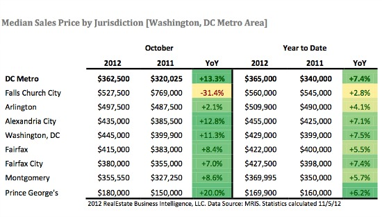 DC Area Posts Highest October Home Sales in 3 Years As Inventory Falls: Figure 2