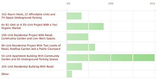Proposals for Shaw's Parcel 42: The Results: Figure 2