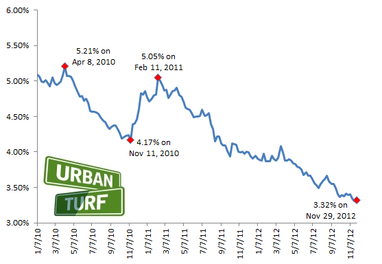 3.32: Rates Stay Near Historic Lows: Figure 2