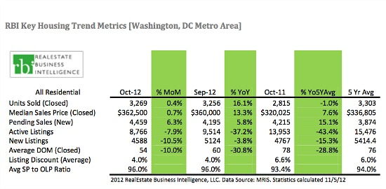 DC Area Posts Highest October Home Sales in 3 Years As Inventory Falls: Figure 1