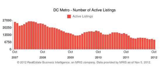 Inventory of DC Homes For Sale at Lowest Level Since 2005