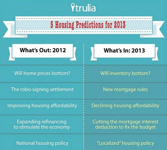 Trulia's Look at Housing in 2013: What's In, What's Out: Figure 1