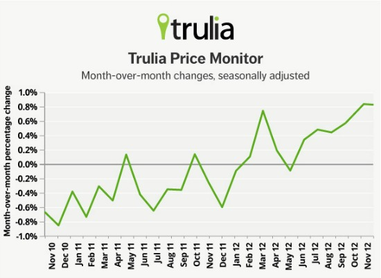 Trulia: DC Home Prices Rise As Rent Increases Slow Down: Figure 1