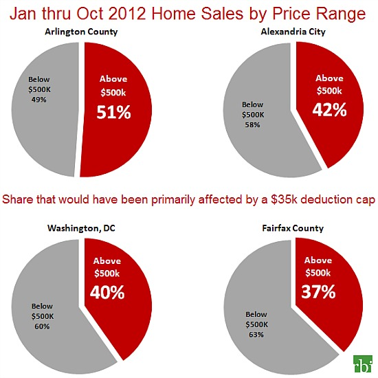 What Could the Fiscal Cliff Mean to DC-Area Homeowners?: Figure 2