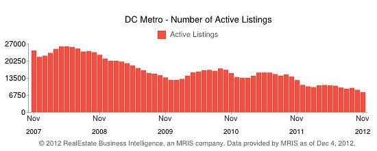 Housing Inventory in DC Area Hits Lowest Level in Almost a Decade: Figure 1
