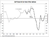 Case-Shiller: Home Prices Rise 5.5 Percent Nationally
