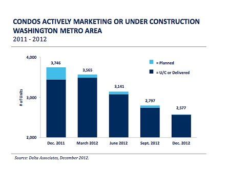 New Condo Supply in DC Area Hits Record Low As Sales Pace Accelerates: Figure 1