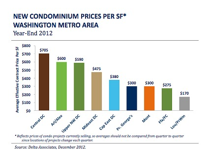New Condo Supply in DC Area Hits Record Low As Sales Pace Accelerates: Figure 2