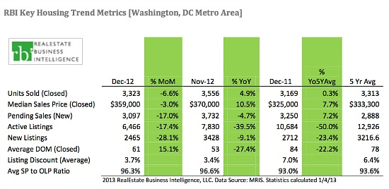 Housing Inventory in DC Area Hits Lowest Level in Almost a Decade: Figure 2