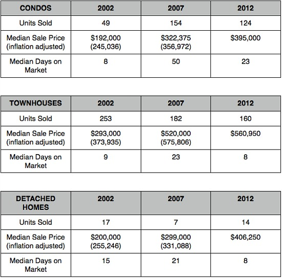 Home Price Watch: Prices (And Condos) Increase in Mount Pleasant and Park View: Figure 2