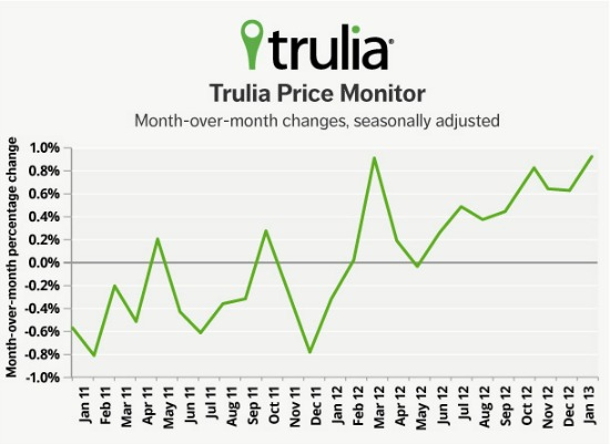Trulia: Asking Prices Rise Most in One Month Since Beginning of Recovery: Figure 1
