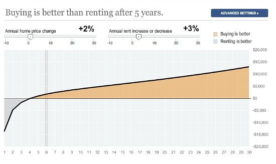 The Rent Versus Buy Calculator Put to the Test, Part II: Figure 1