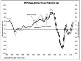 Case Shiller: Nationwide Home Prices Up 7.3 Percent