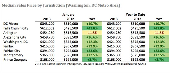 DC Area Home Prices Rise 10.7 Percent: Figure 1