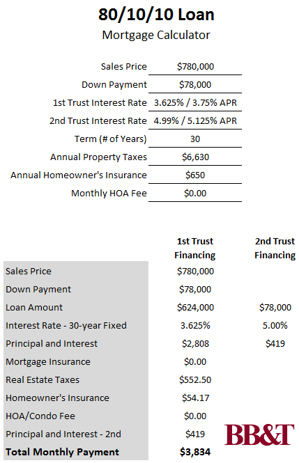 10 Percent Down and No PMI—BB&T's 80/10/10 Loan