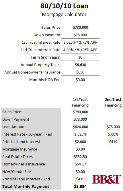 10 Percent Down and No PMI -- BB&T's 80/10/10 Loan: Figure 2