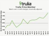 Trulia: Asking Prices Up 7 Percent, Inventory Falling