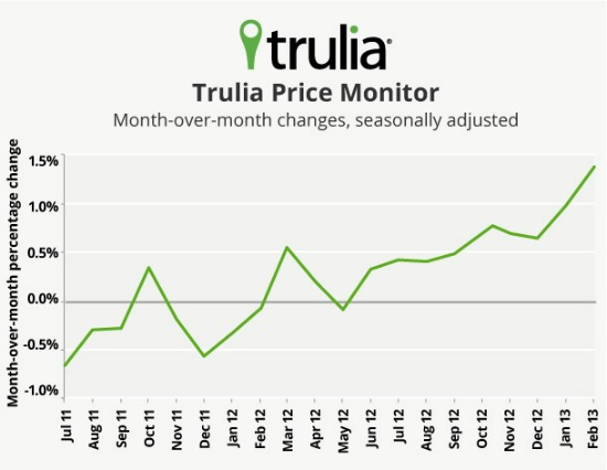 Trulia: Asking Prices Up 7 Percent, Inventory Falling: Figure 1