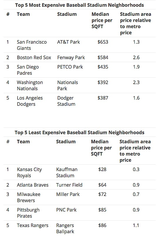 "DC's Baseball ""Neighborhood"" One of the Most Expensive: Figure 2"